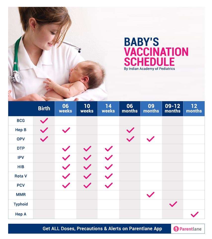 Vaccination Chart for Babies in India 2021